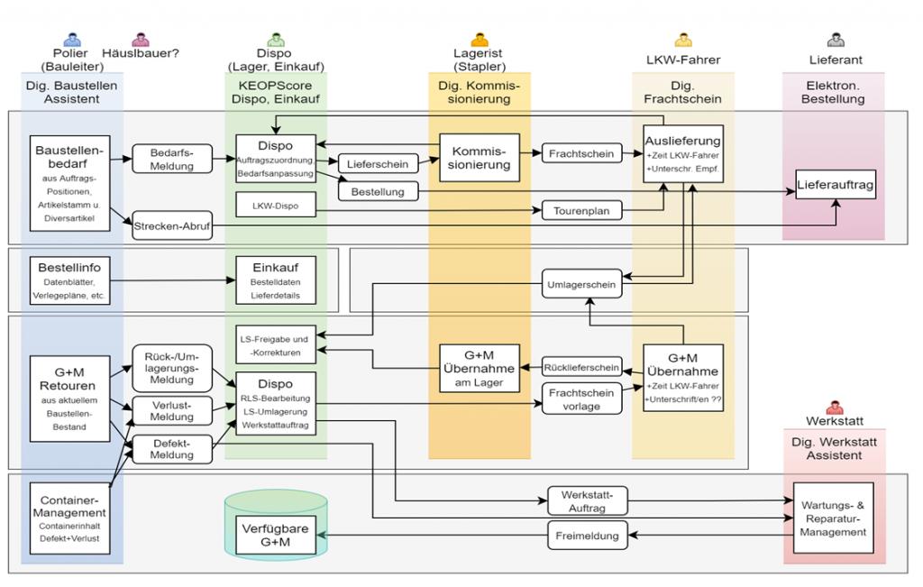 Vernetzte Prozesse durch das Material- und Gerätemanagement